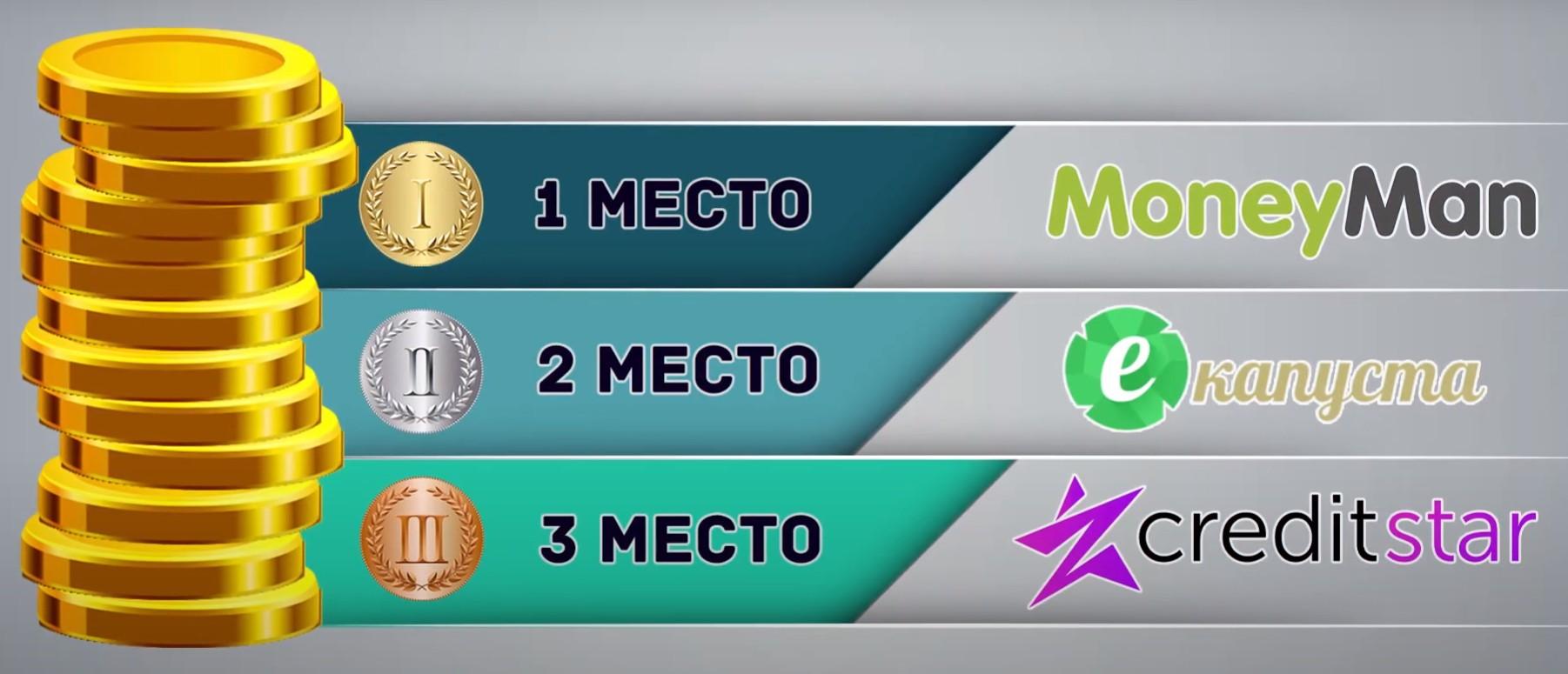Рейтинг лучших Топ-3 МФО без отказа и проверок на карту круглосуточно под 0 процентов.