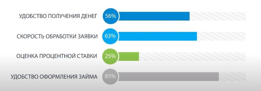 Критерии отзывов клиентов займер