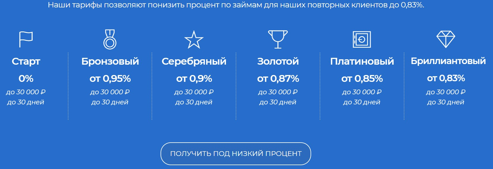 Займ без отказа 100 процентов на карту: тарифы МФО Вебзайм