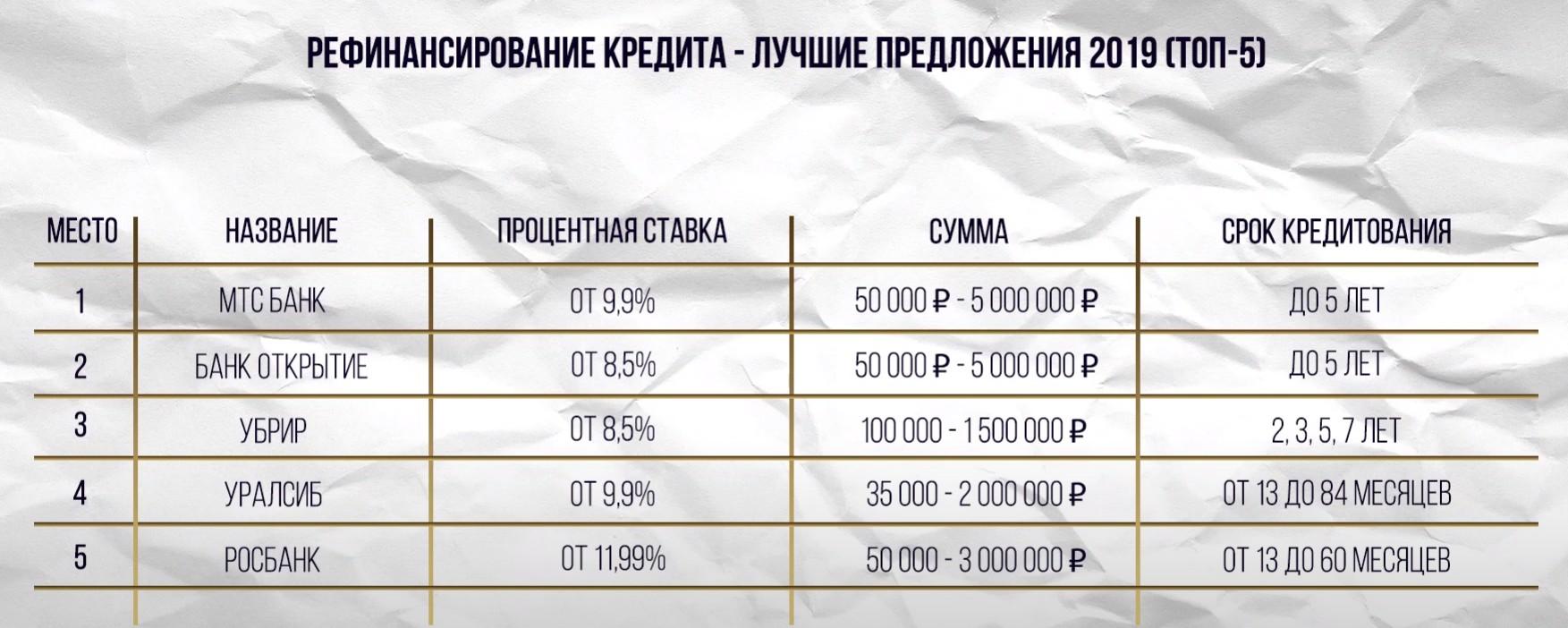 Рефинансирование кредита какой банк выгодней: ТОП 5 Банков для рефинансирования